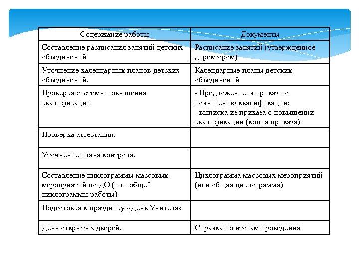 Содержание работы Документы Составление расписания занятий детских объединений Расписание занятий (утвержденное директором) Уточнение календарных
