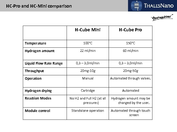 HC-Pro and HC-Mini comparison H-Cube Mini H-Cube Pro 100°C 150°C 22 ml/min 60 ml/min
