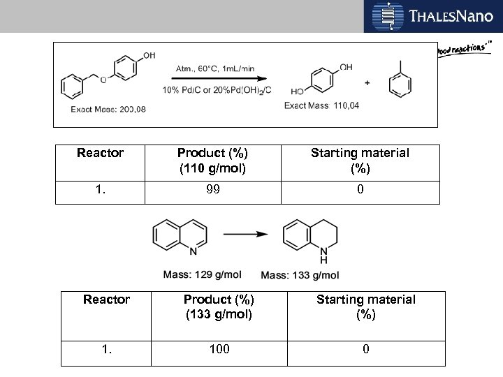 Reactor Product (%) (110 g/mol) Starting material (%) 1. 99 0 Reactor Product (%)