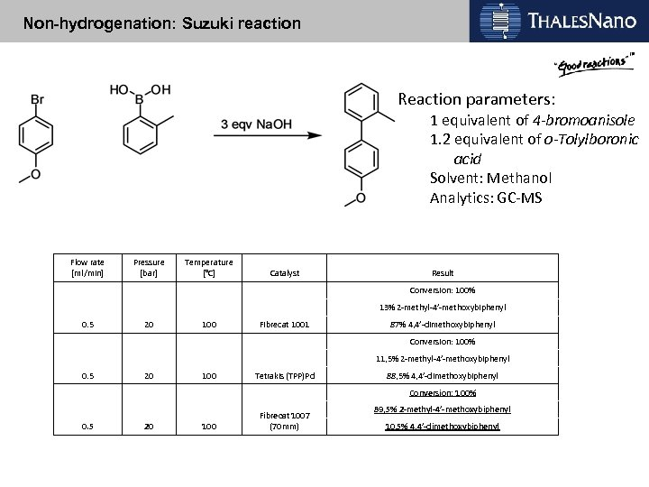 Non-hydrogenation: Suzuki reaction Reaction parameters: 1 equivalent of 4 -bromoanisole 1. 2 equivalent of