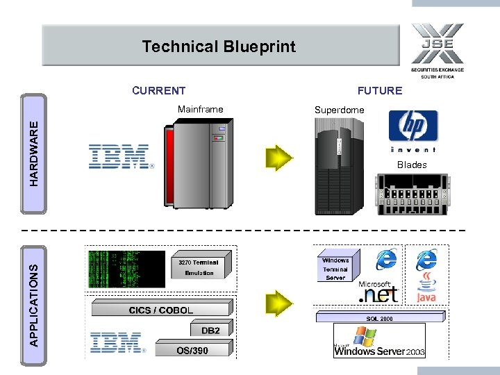 Technical Blueprint CURRENT APPLICATIONS HARDWARE Mainframe FUTURE Superdome Blades