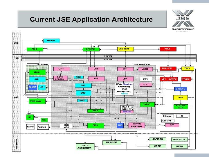 Current JSE Application Architecture