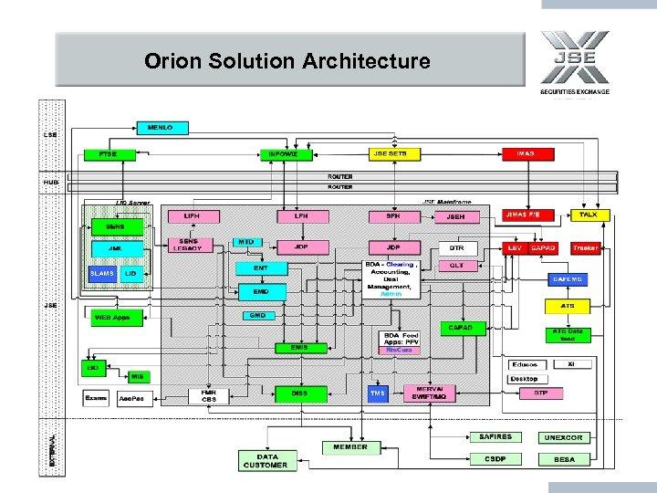 Orion Solution Architecture LSE JIMAS Infowiz JSE SETS FTSE HUB Integration & Communication Layer