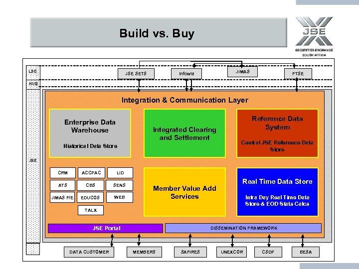 Build vs. Buy LSE JIMAS Infowiz JSE SETS FTSE HUB Integration & Communication Layer