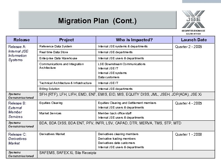Migration Plan (Cont. ) Release Project Who is Impacted? Reference Data System Internal JSE
