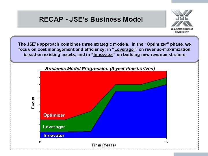 RECAP - JSE's Business Model The JSE's approach combines three strategic models. In the