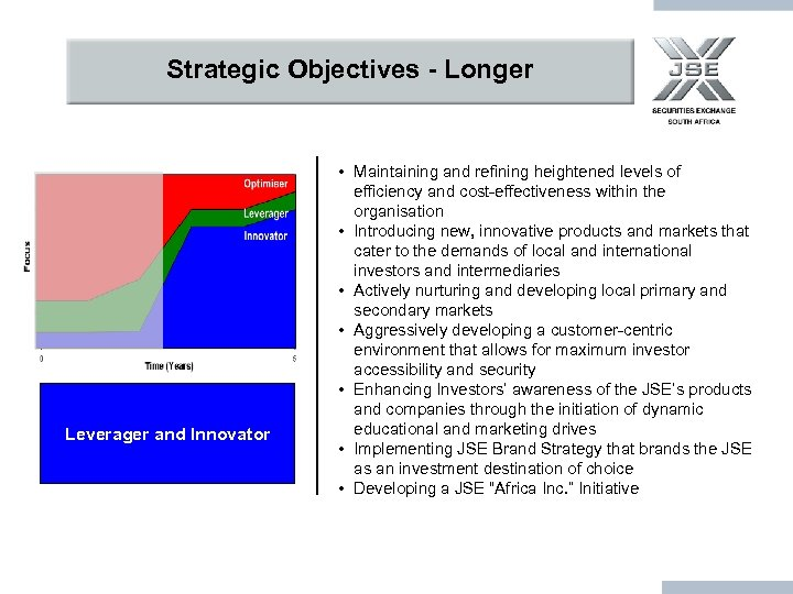 Strategic Objectives - Longer Leverager and Innovator • Maintaining and refining heightened levels of