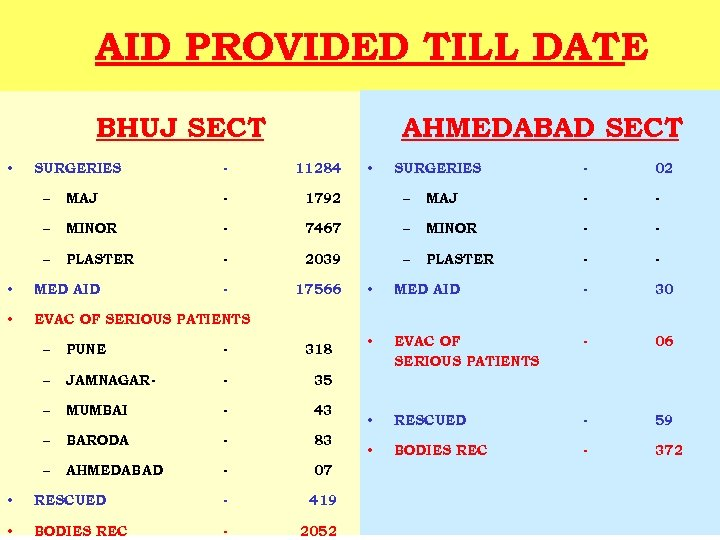 AID PROVIDED TILL DATE BHUJ SECT AHMEDABAD SECT SURGERIES - 11284 – MAJ -