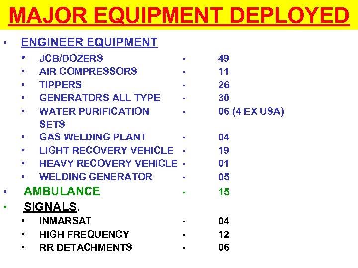 MAJOR EQUIPMENT DEPLOYED • ENGINEER EQUIPMENT • JCB/DOZERS - 49 11 26 30 06