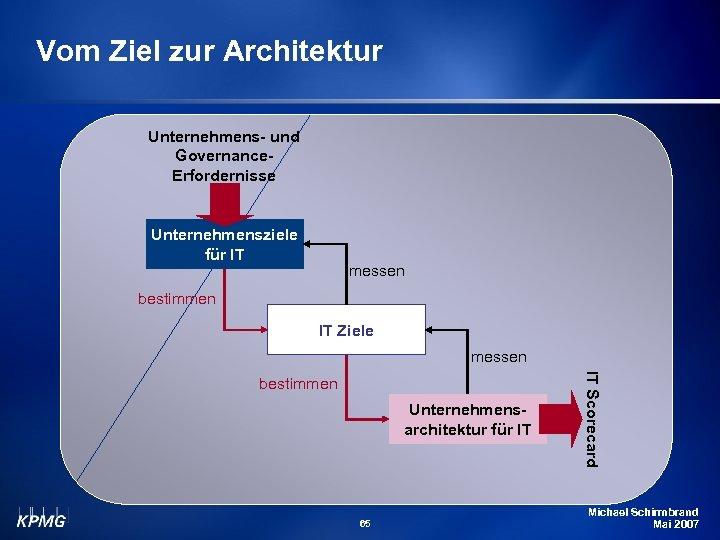 Vom Ziel zur Architektur Unternehmens- und Governance. Erfordernisse Unternehmensziele für IT messen bestimmen IT