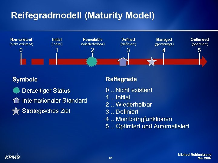 Reifegradmodell (Maturity Model) Non-existent (nicht existent) Initial (initial) Repeatable (wiederholbar) Defined (definiert) Managed (gemanagt)