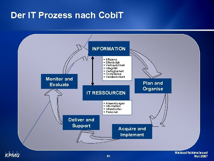 Der IT Prozess nach Cobi. T INFORMATION • • Monitor and Evaluate Effizienz Effektivität