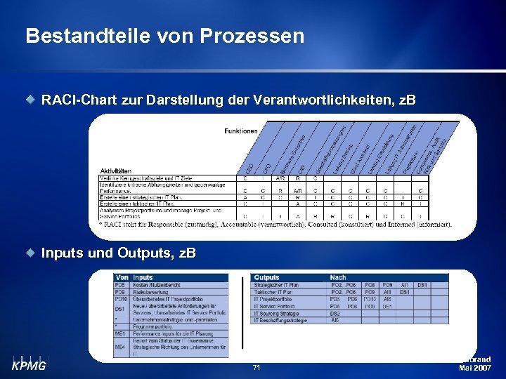 Bestandteile von Prozessen RACI-Chart zur Darstellung der Verantwortlichkeiten, z. B Inputs und Outputs, z.