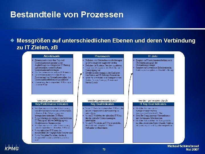 Bestandteile von Prozessen Messgrößen auf unterschiedlichen Ebenen und deren Verbindung zu IT Zielen, z.
