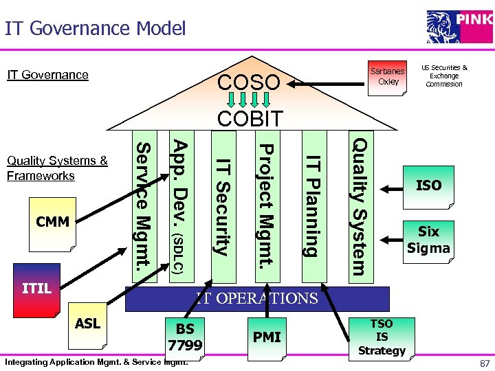 IT Governance Model IT Governance Sarbanes Oxley COSO US Securities & Exchange Commission COBIT
