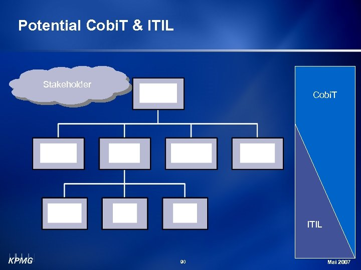 Potential Cobi. T & ITIL Stakeholder Cobi. T ITIL 90 Michael Schirmbrand Mai 2007