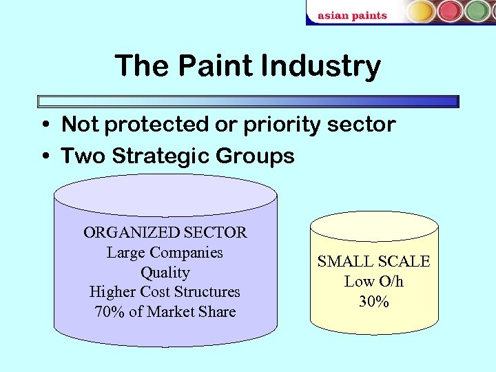 The Paint Industry • Not protected or priority sector • Two Strategic Groups ORGANIZED