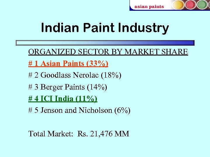 Indian Paint Industry ORGANIZED SECTOR BY MARKET SHARE # 1 Asian Paints (33%) #