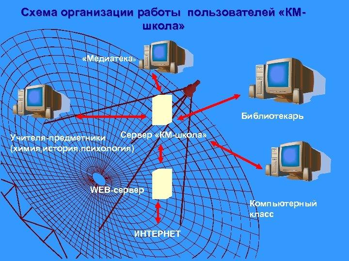 Схема организации работы пользователей «КМшкола» «Медиатека» Библиотекарь Сервер «КМ-школа» Учителя-предметники (химия, история, психология) WEB-сервер