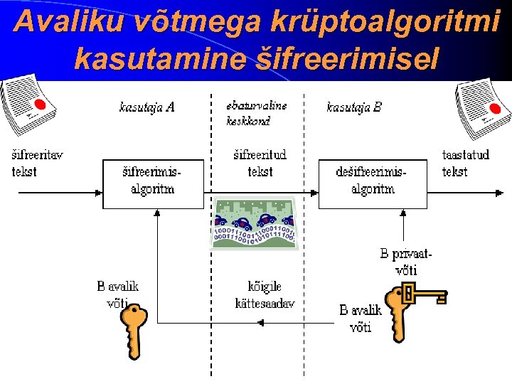 Avaliku võtmega krüptoalgoritmi kasutamine šifreerimisel