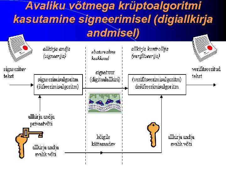 Avaliku võtmega krüptoalgoritmi kasutamine signeerimisel (digiallkirja andmisel)