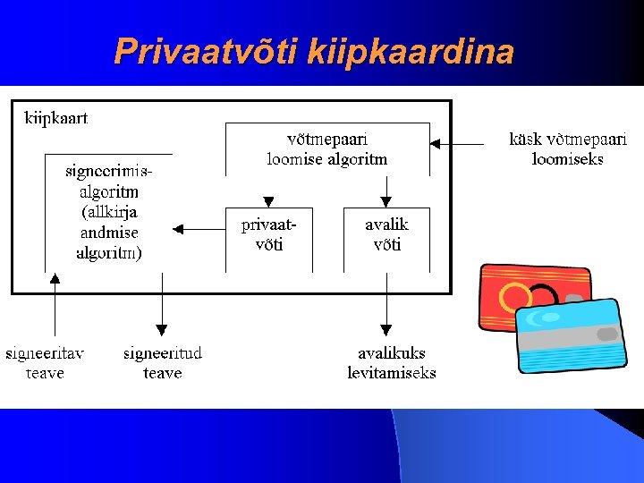 Privaatvõti kiipkaardina