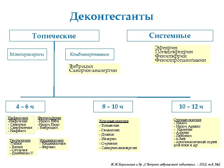 Деконгестанты Системные Топические Монопрепараты Комбинированные Виброцил Санорин-аналергин 4– 6 ч Нафазолин -Нафтизин - Саноринчик