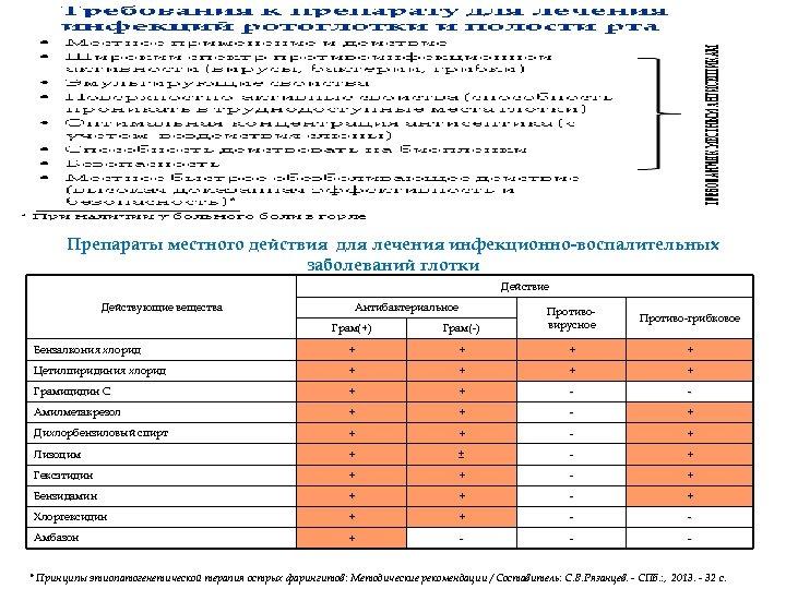 Препараты местного действия для лечения инфекционно-воспалительных заболеваний глотки Действие Действующие вещества Антибактериальное Грам(+) Грам(-)