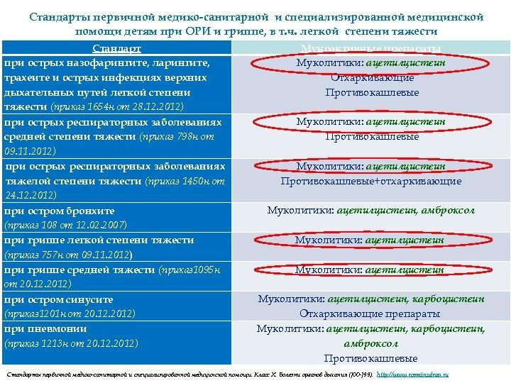 Стандарты первичной медико-санитарной и специализированной медицинской помощи детям при ОРИ и гриппе, в т.