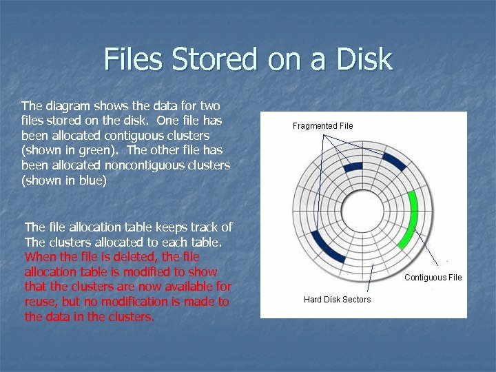 Files Stored on a Disk The diagram shows the data for two files stored