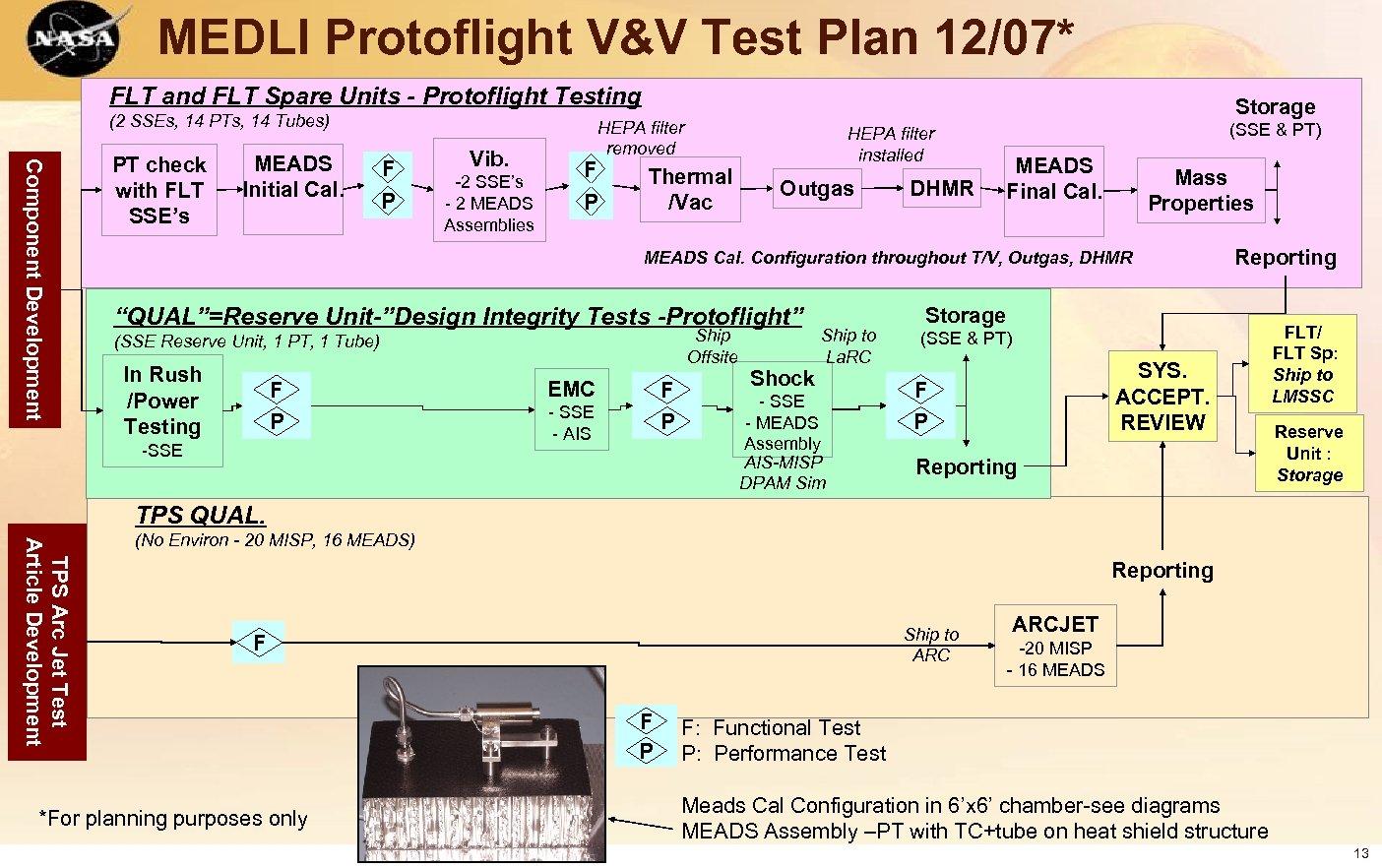 MEDLI Protoflight V&V Test Plan 12/07* FLT and FLT Spare Units - Protoflight Testing