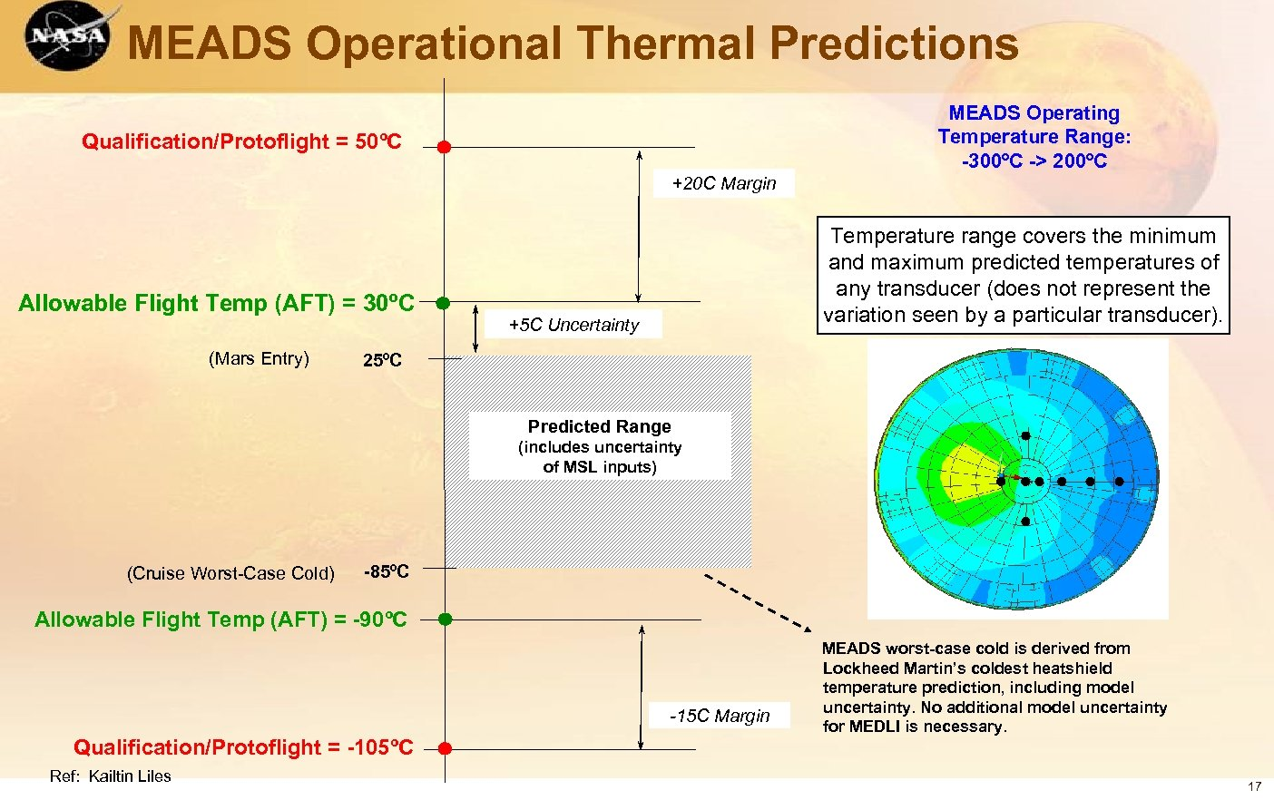 MEADS Operational Thermal Predictions MEADS Operating Temperature Range: -300ºC -> 200ºC Qualification/Protoflight = 50ºC