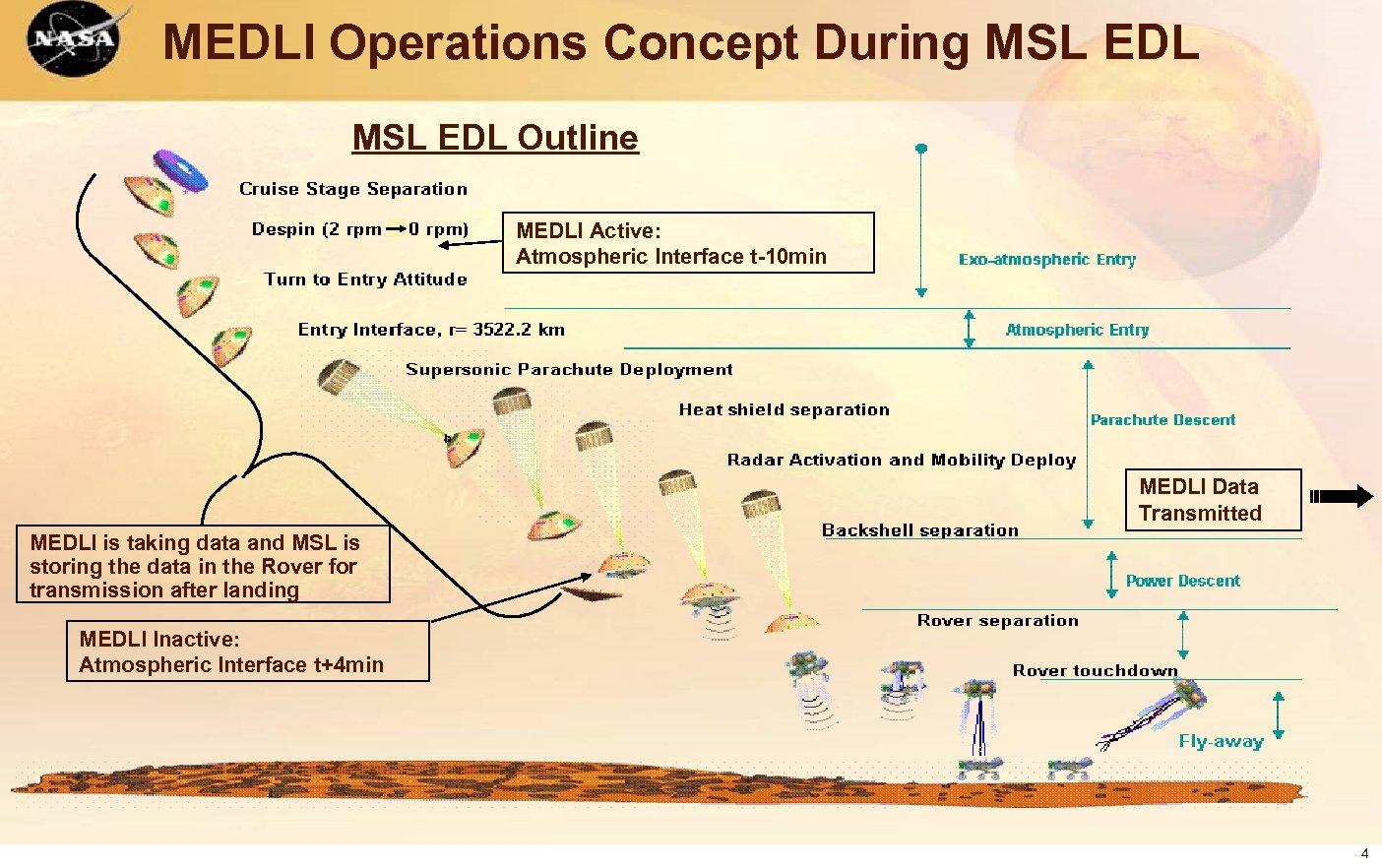 MEDLI Operations Concept During MSL EDL Outline MEDLI Active: Atmospheric Interface t-10 min MEDLI