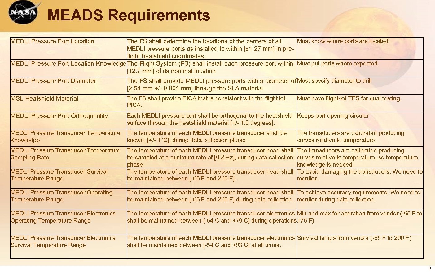 MEADS Requirements Must know where ports are located The FS shall determine the locations