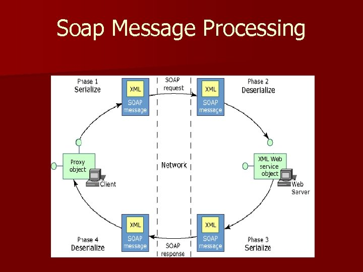 Soap Message Processing