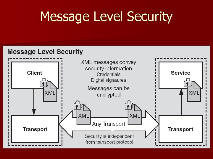 Message Level Security