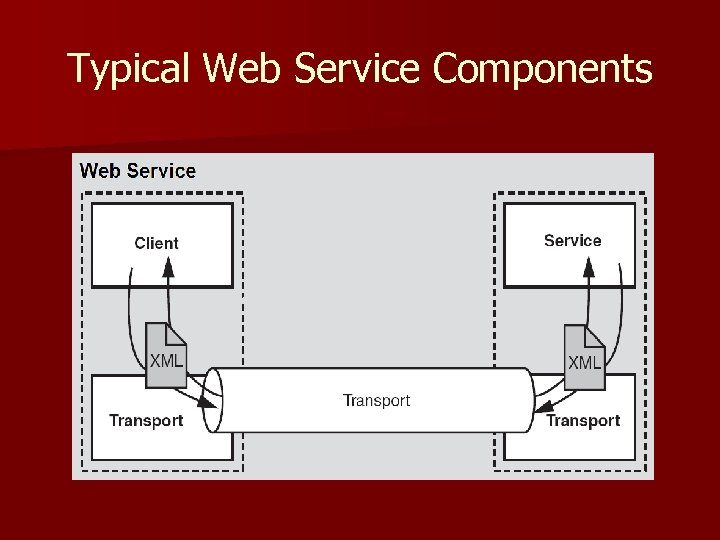 Typical Web Service Components