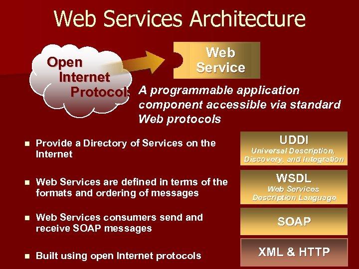Web Services Architecture Web Service Open Internet Protocols A programmable application component accessible via