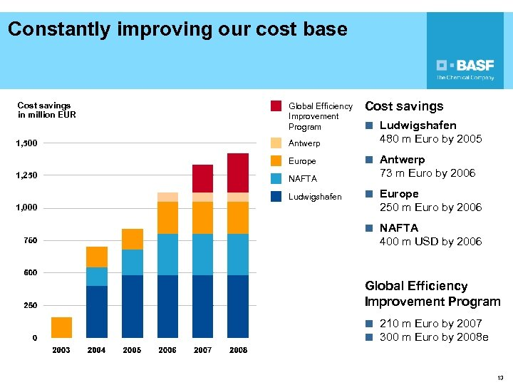 Constantly improving our cost base Cost savings in million EUR Global Efficiency Improvement Program