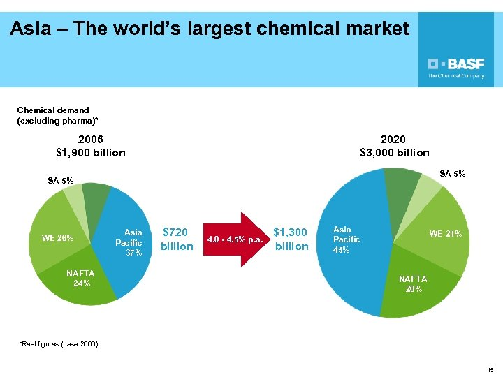 Asia – The world's largest chemical market Chemical demand (excluding pharma)* 2006 $1, 900