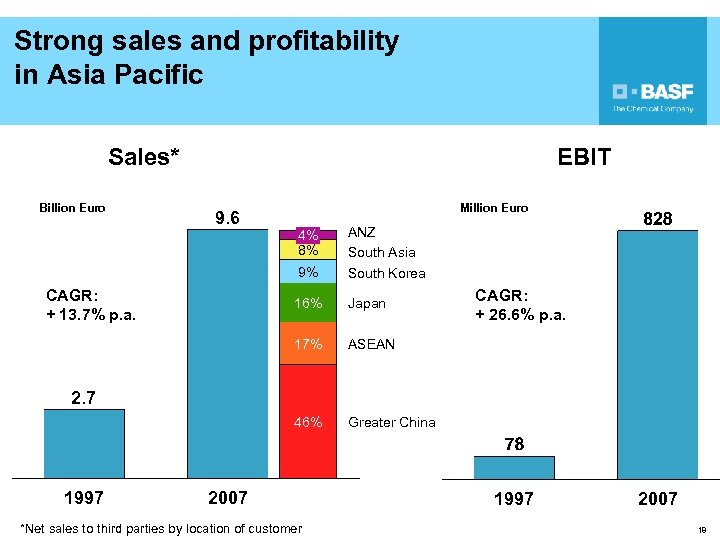 Strong sales and profitability in Asia Pacific Sales* Billion Euro EBIT Million Euro 9.