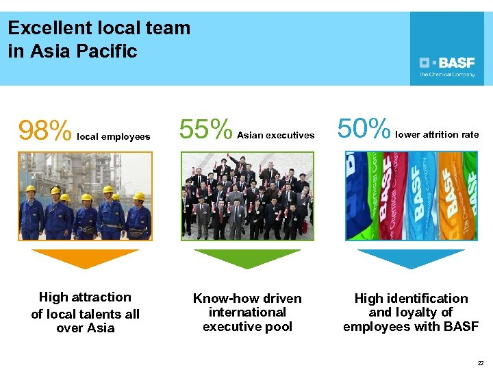 Excellent local team in Asia Pacific 98% local employees 55% Asian executives 50% lower