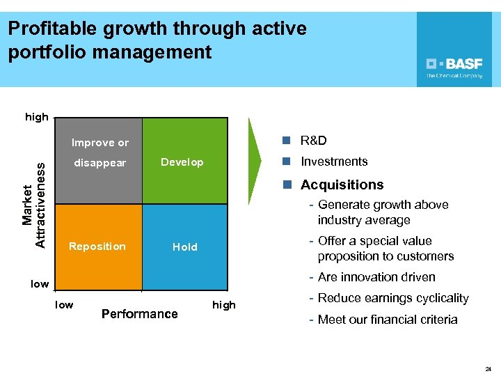 Profitable growth through active portfolio management high n R&D Market Attractiveness Improve or disappear