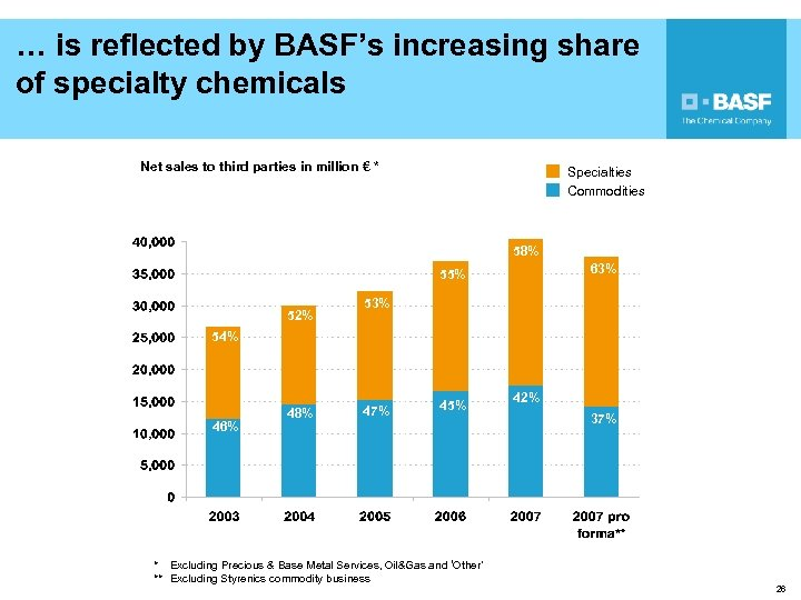 … is reflected by BASF's increasing share of specialty chemicals Net sales to third
