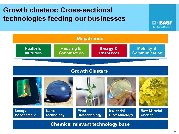 Growth clusters: Cross-sectional technologies feeding our businesses Megatrends Health & Nutrition Housing & Construction