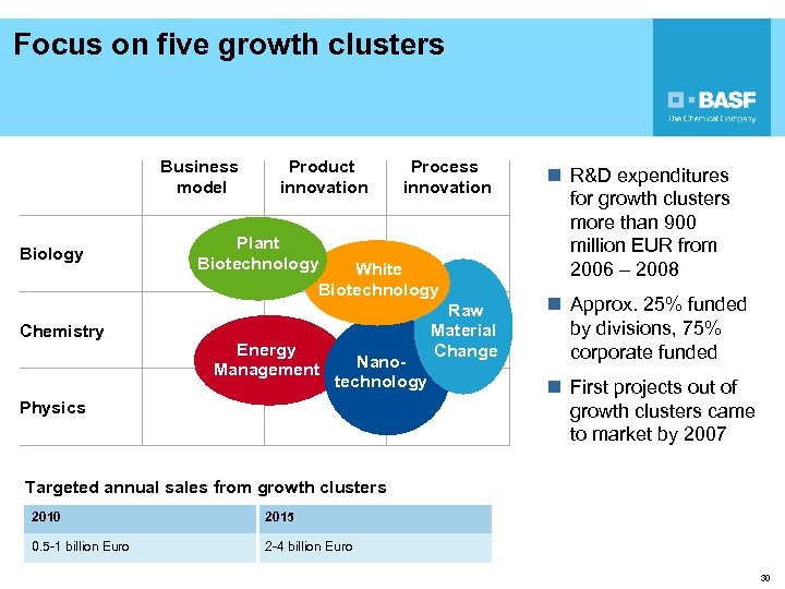 Focus on five growth clusters Business model Biology Chemistry Product innovation Process innovation Plant