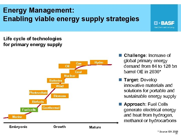 Energy Management: Enabling viable energy supply strategies Life cycle of technologies for primary energy
