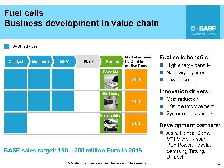 Fuel cells Business development in value chain BASF activities Catalyst Membrane MEA* Stack System