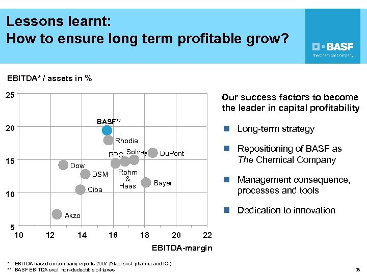 Lessons learnt: How to ensure long term profitable grow? EBITDA* / assets in %