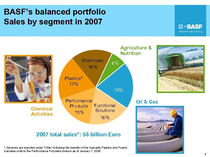 BASF's balanced portfolio Sales by segment in 2007 Agriculture & Nutrition Chemicals 16% 6%
